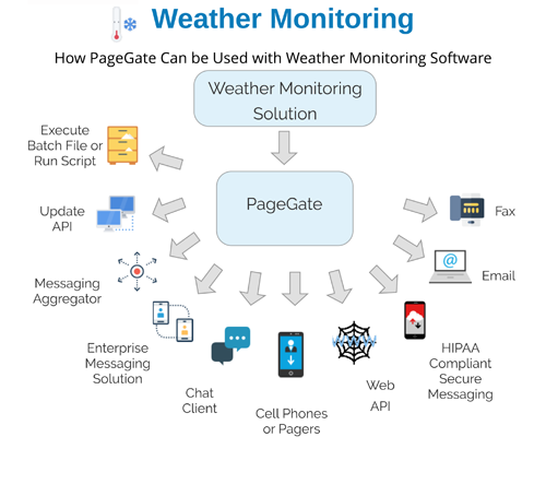 Weather Monitoring Text Message Flow